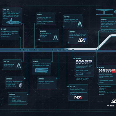 Jeff mcdowall mass effect andromeda timeline by jeffmcdowalldesign