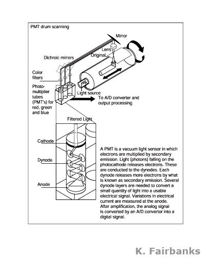 Vector drawing of a drum scanner for previous employer, by K. Fairbanks. Media: Illustrator