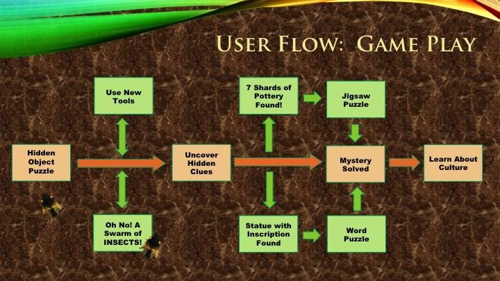 User flow: game play slide
