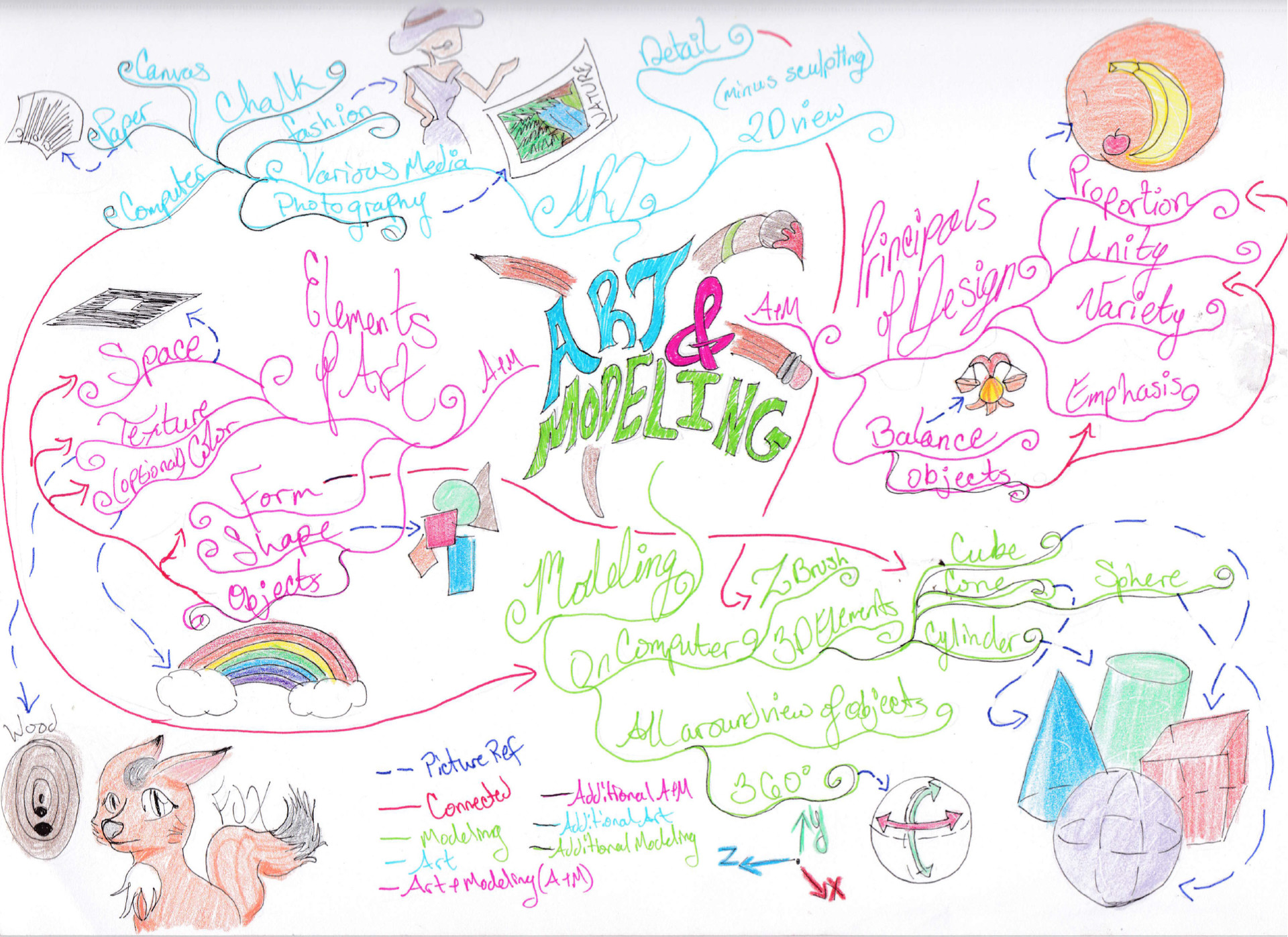Completed Mind Map