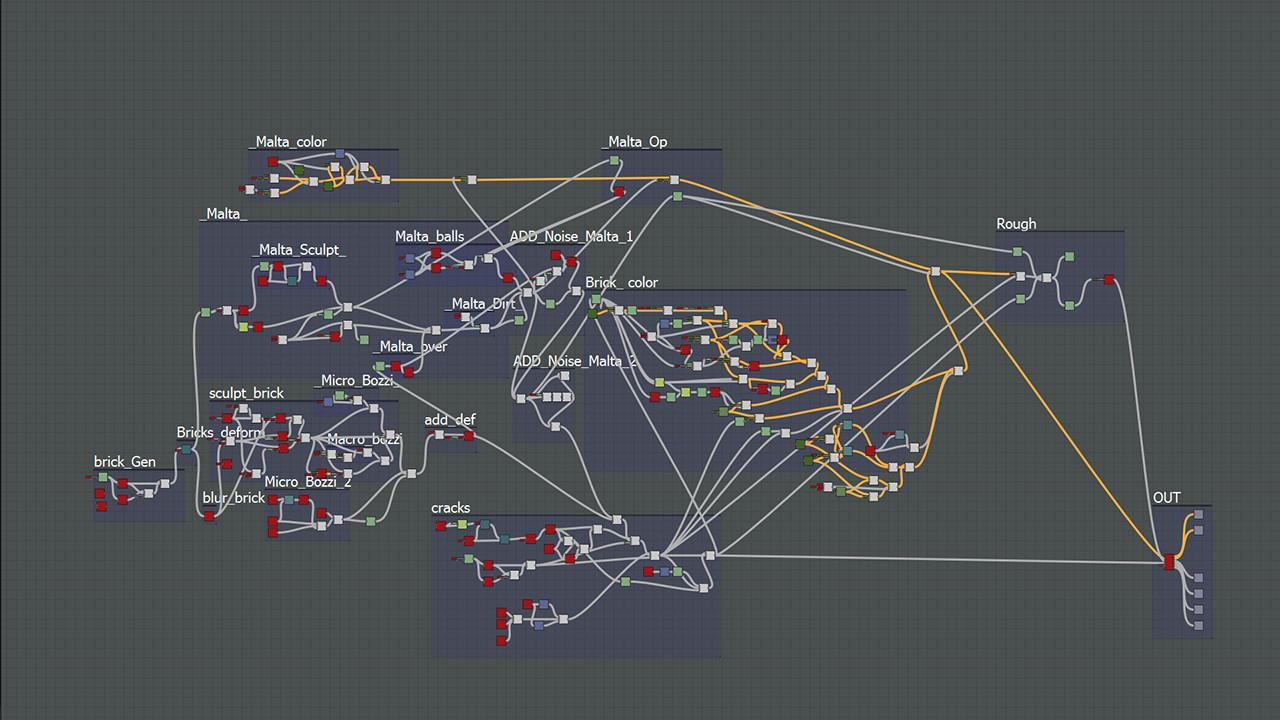 Fausto sciallis graph