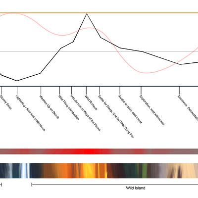 Isaac orloff colorscript wip