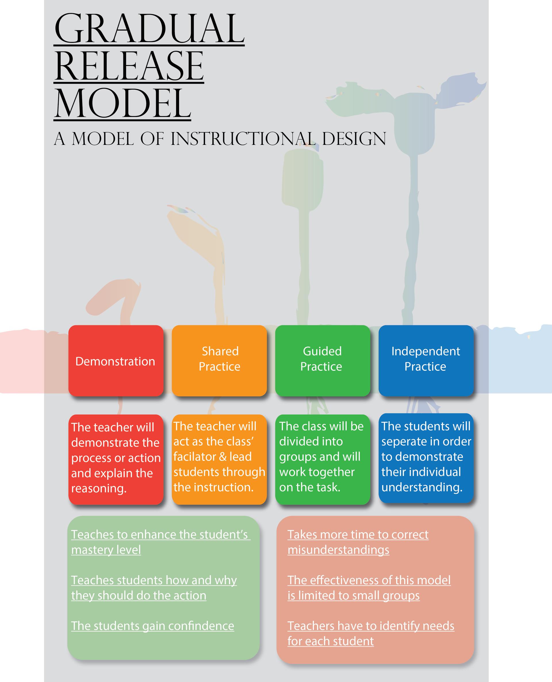 Artstation Models Of Instructional Design Joey Harris