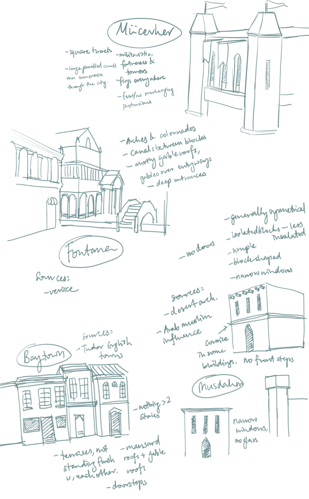 Architecture concepts.