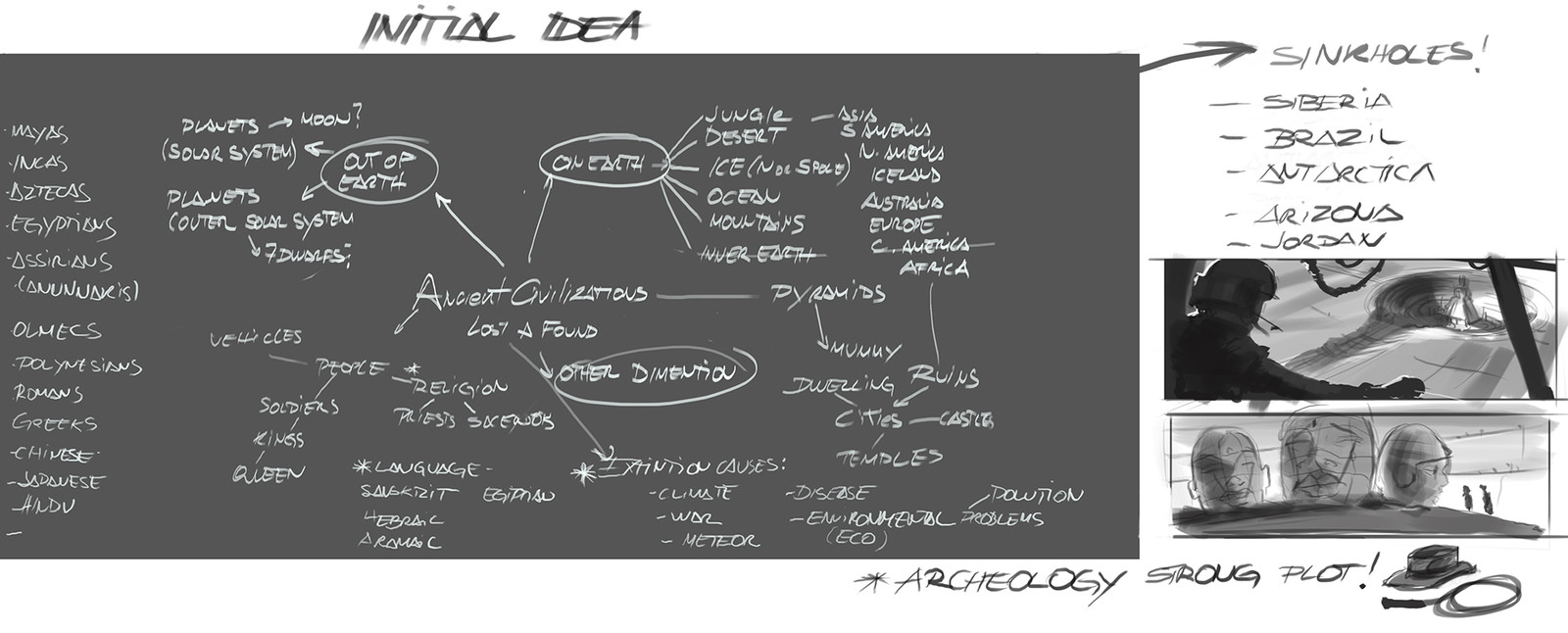 Ideation Chart