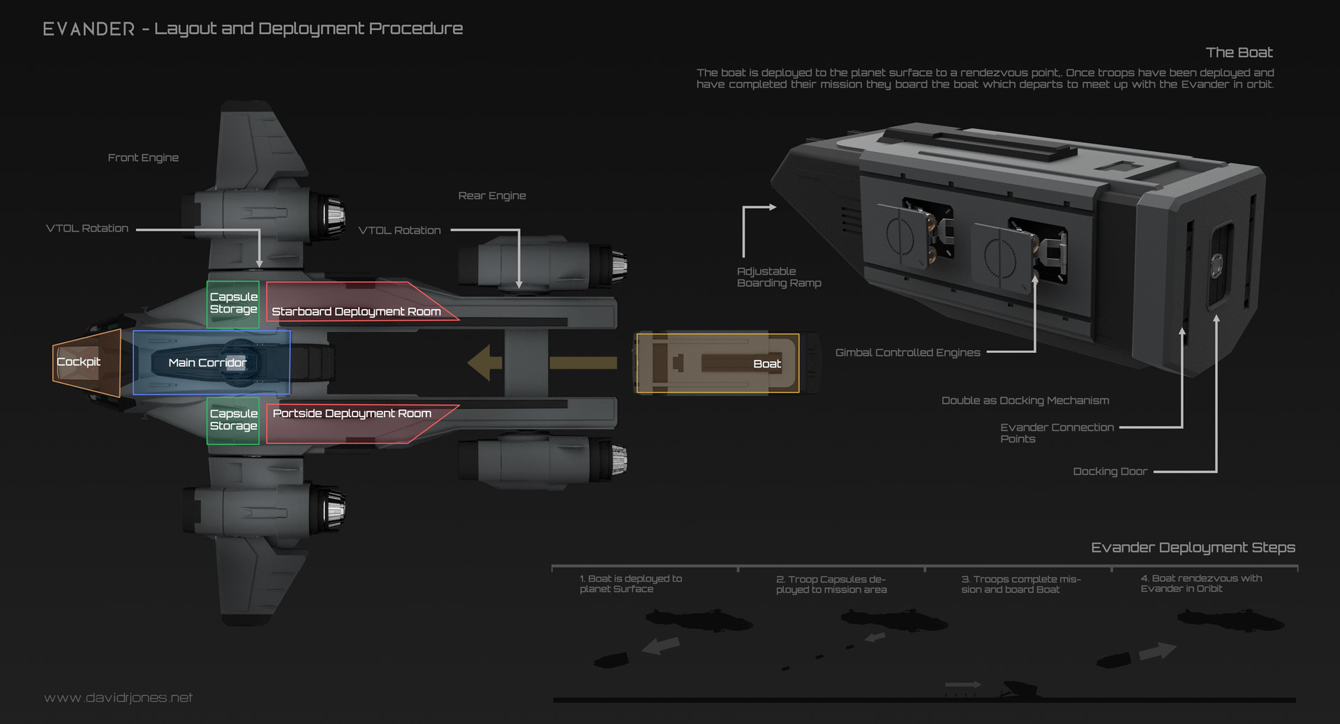 Dave jones evander layout and deployment proceedure