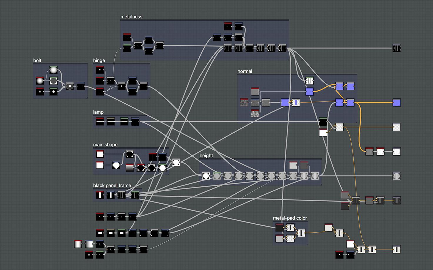 Mine yilmaz ulas scifi panels graph
