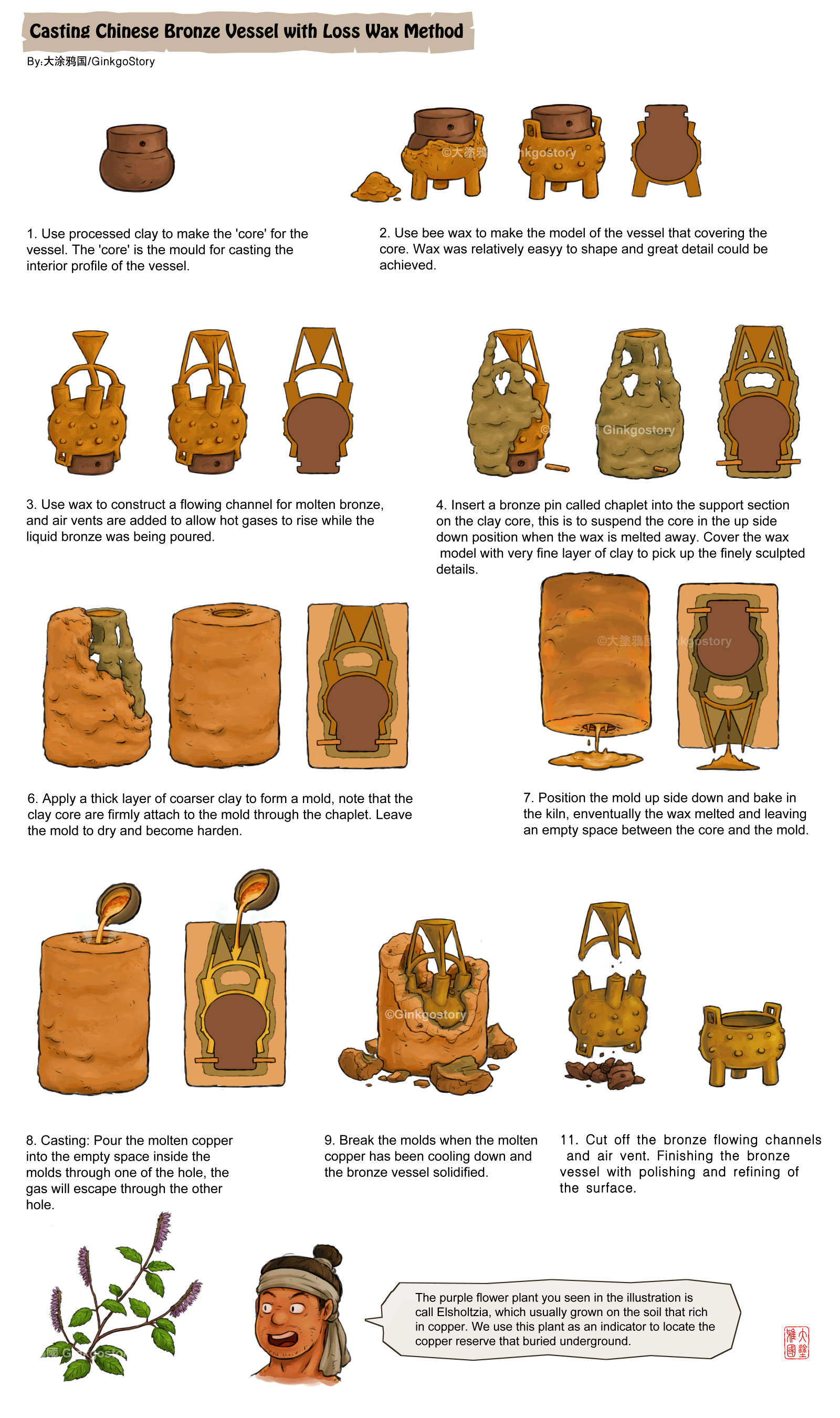 Artstation tong lu shan copper mine during the chun qiu period lost wax bronze vessel casting pooptronica