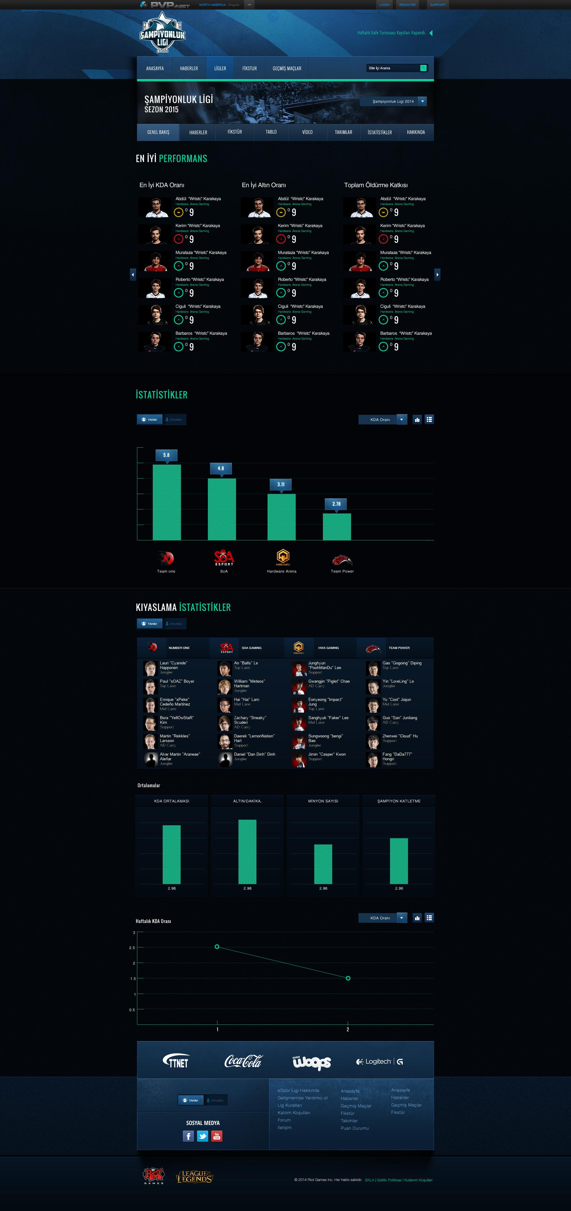 Cem akkaya lolespor leagues stats