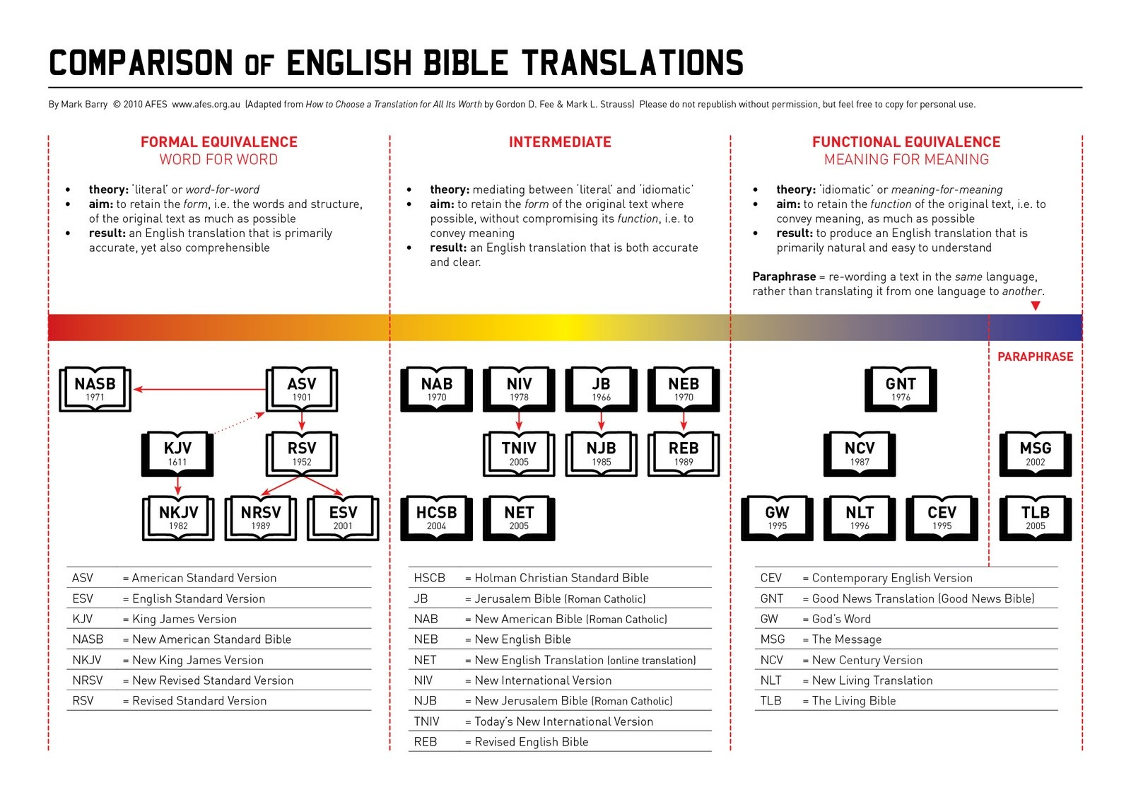 which bible translation Version information the net bible is a completely new translation of the bible it was completed by more than 25 scholars – experts in the original biblical.