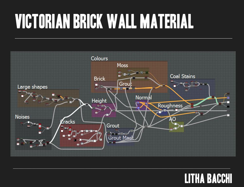 Litha bacchi victorianbrickwall graph