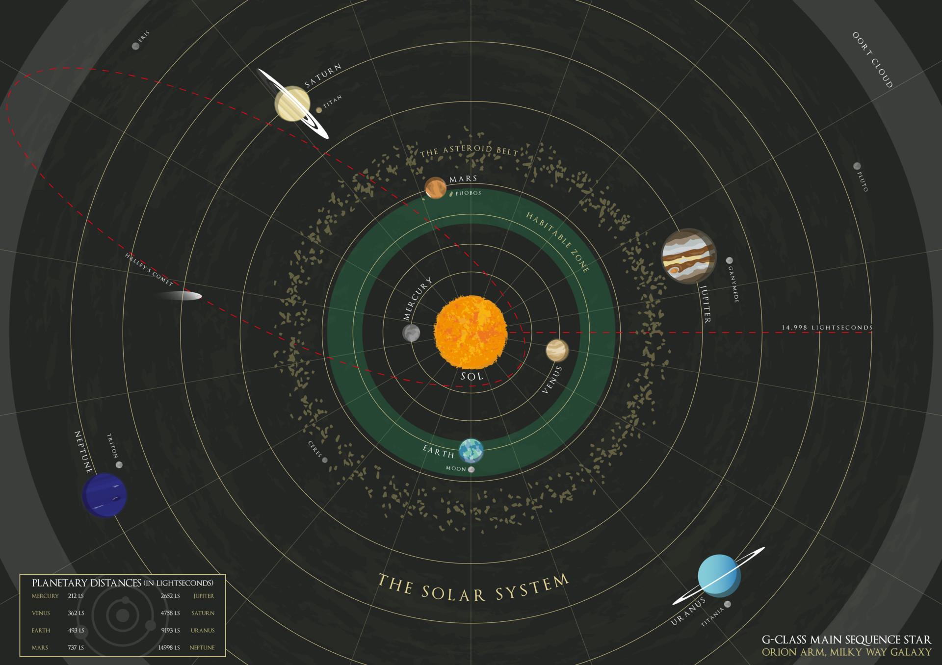 Mathew maddison solar system map m maddison 01
