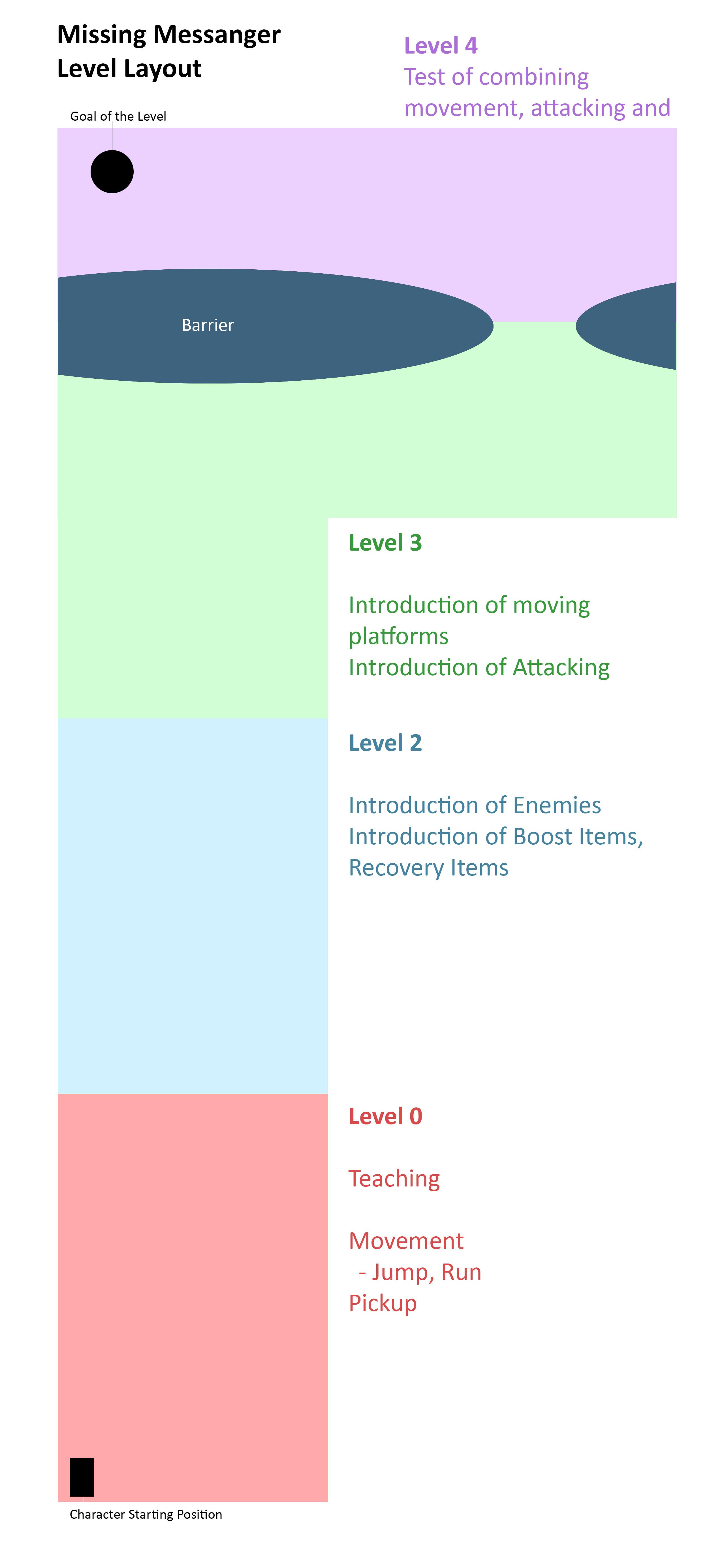 Level flow distribution