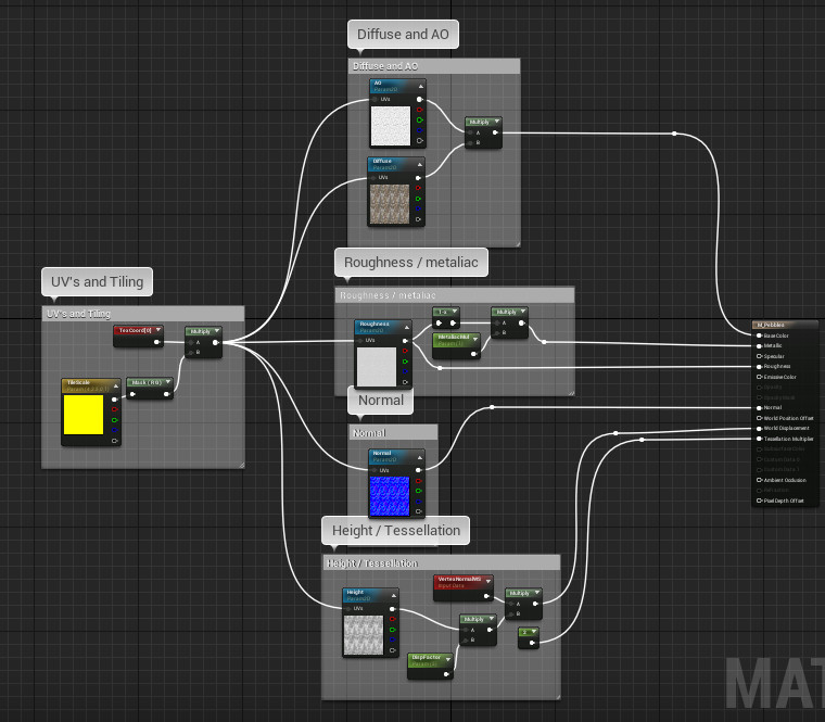 This is what the material looks like within Unreal Engine. The system is set up mostly for demonstration purposes where a material instance can change the UV tiling parameters for showcasing on other meshes.