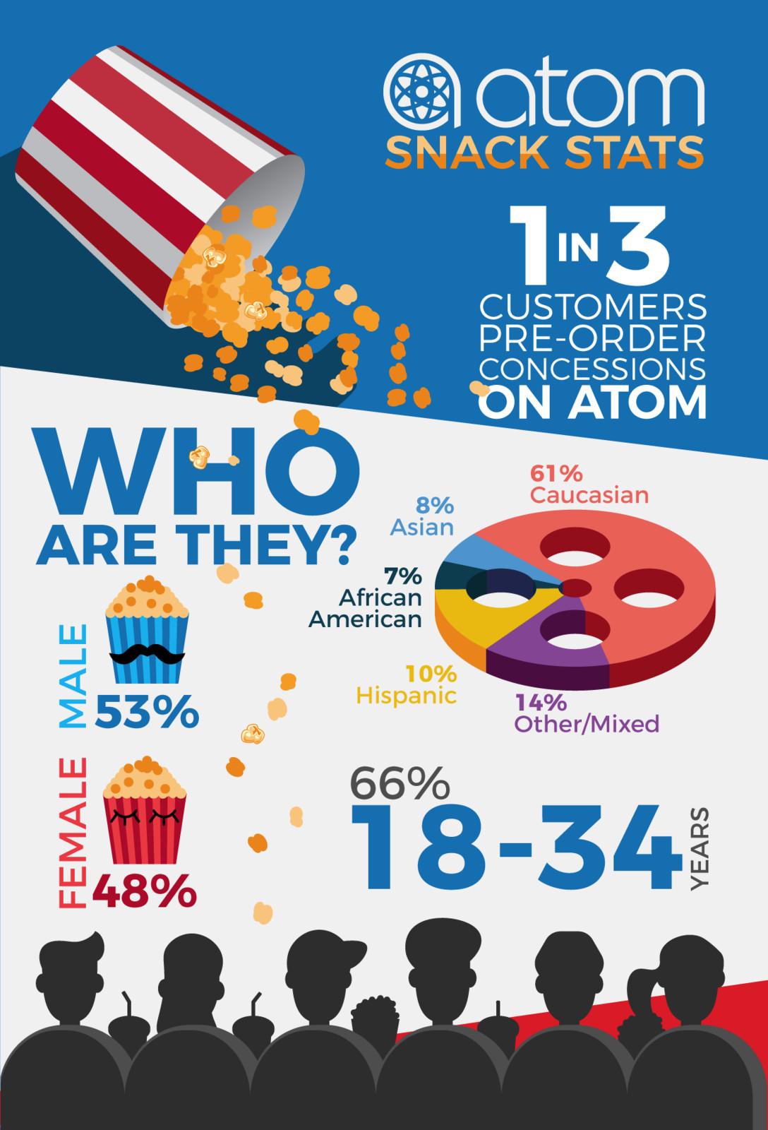 Atom: Cinemacon Suite