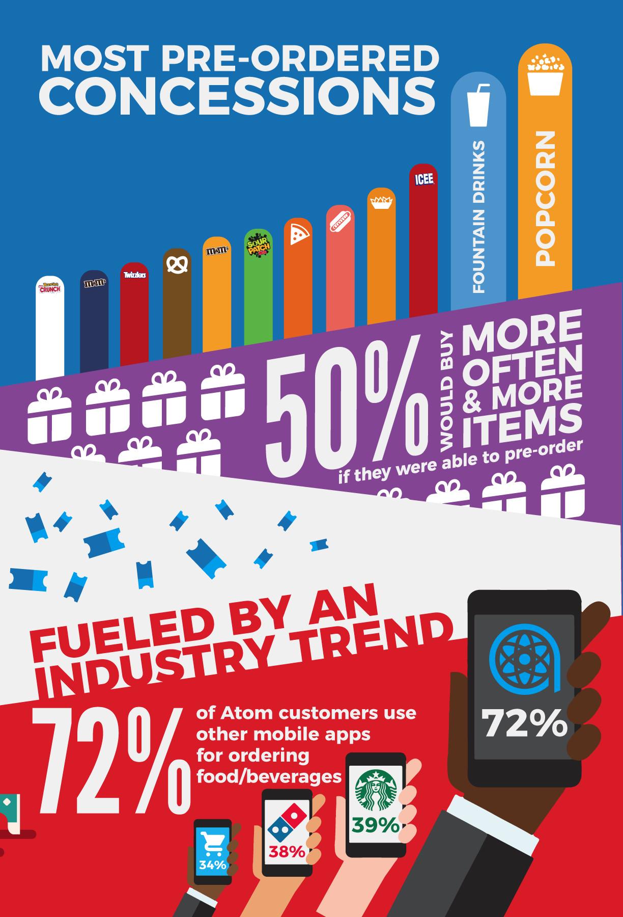 Brian borowiec atom cinemacon infographic handout 5 4x
