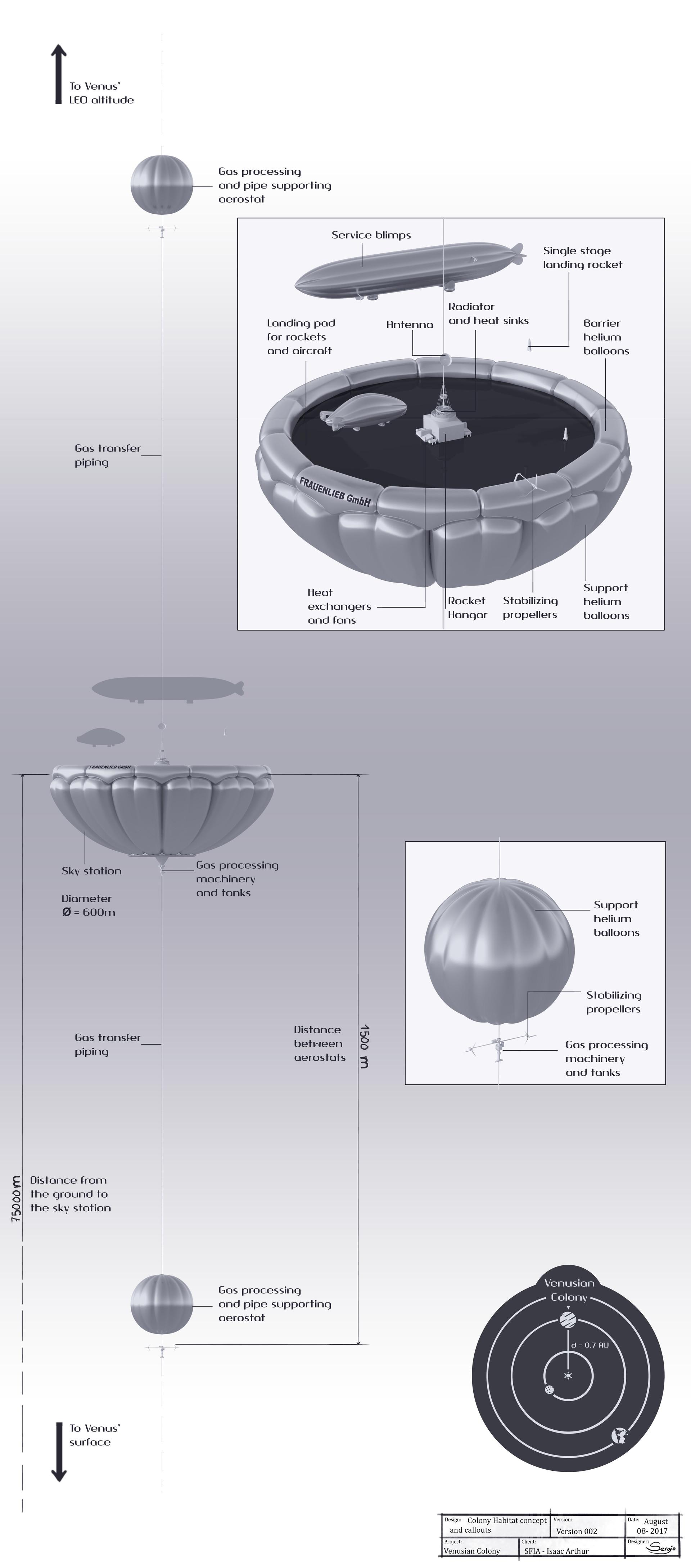 Sergio botero tflp venusian colony concept v2 web