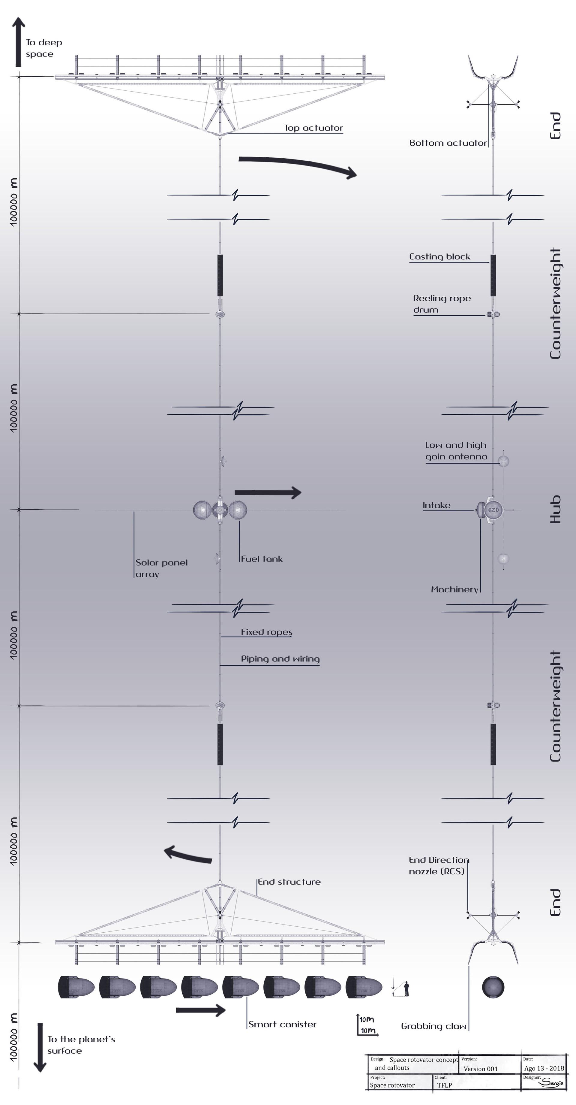 Sergio botero tflp rotovator concept