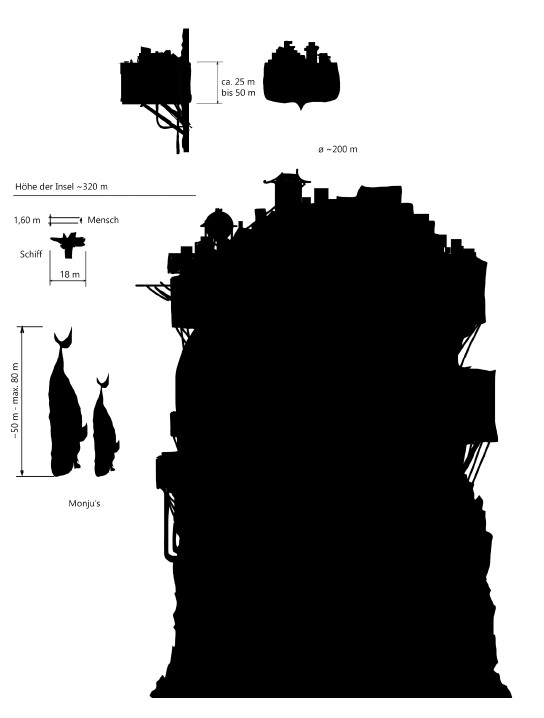 A scaling map of all parts