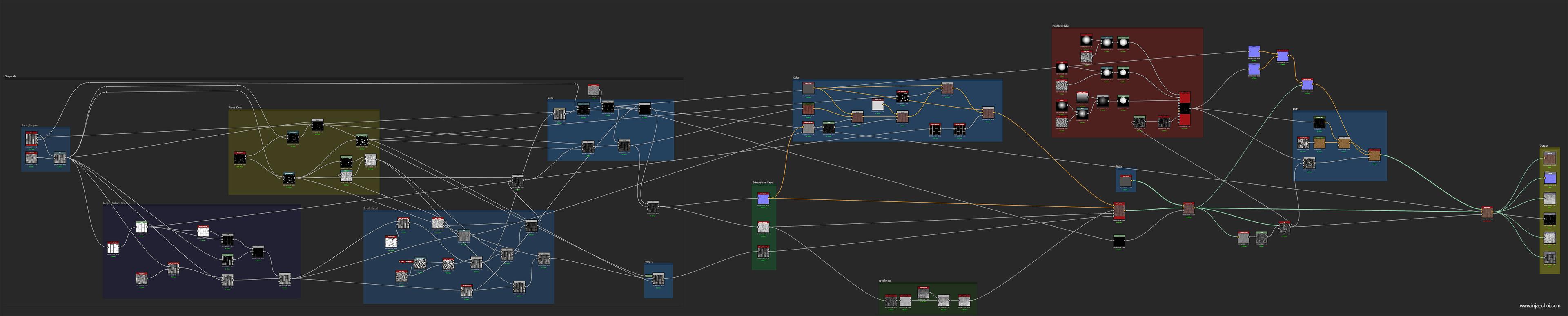 Main node graph