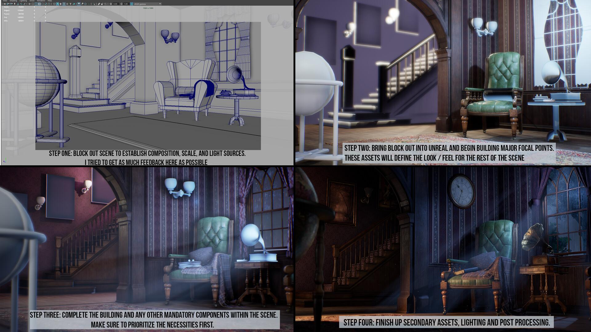 Scene Creation Process