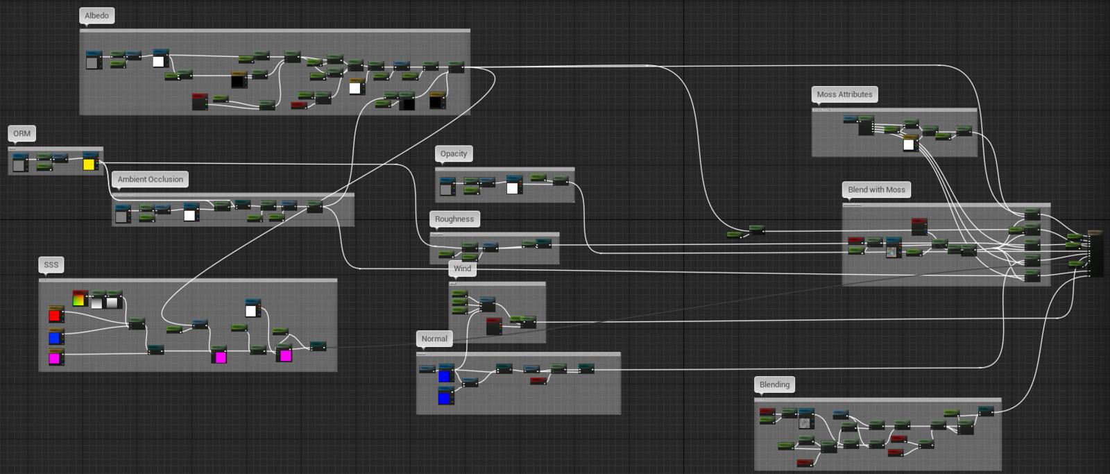 Master material graph in UE4