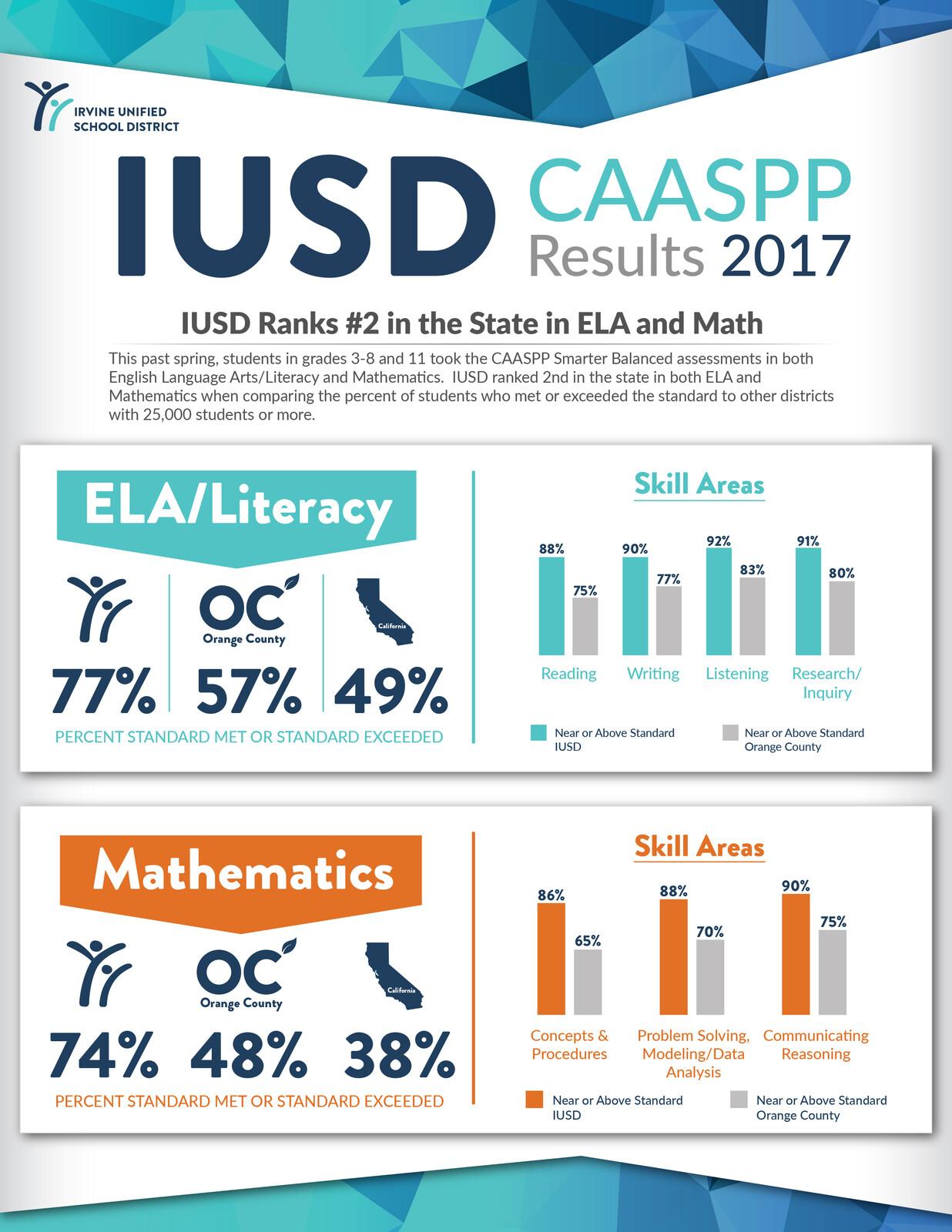 CAASPP 2017 Infographic