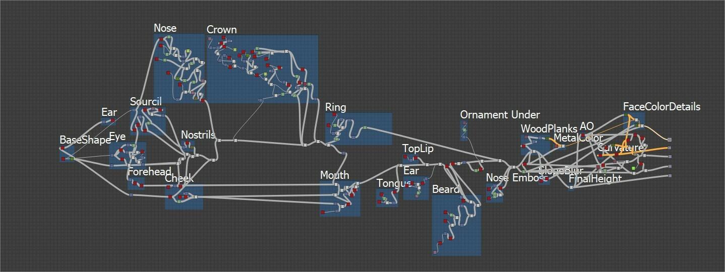 Graph in Designer