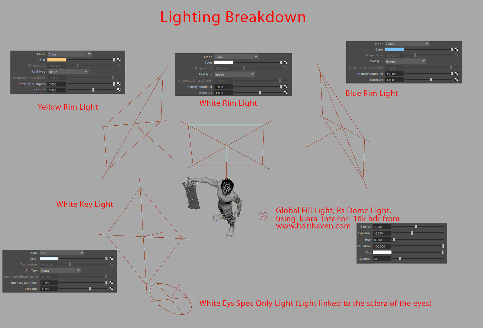 Lighting Breakdown