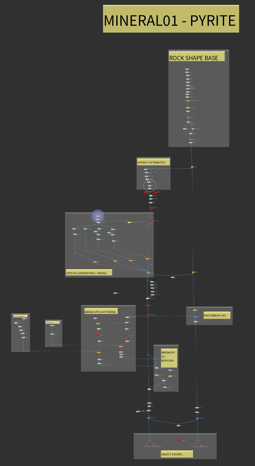 Houdini node graph of the project. I like to keep things as organized as possible so the graph looks like a clear representation of my train of thoughts. Also very helpful for debug.
