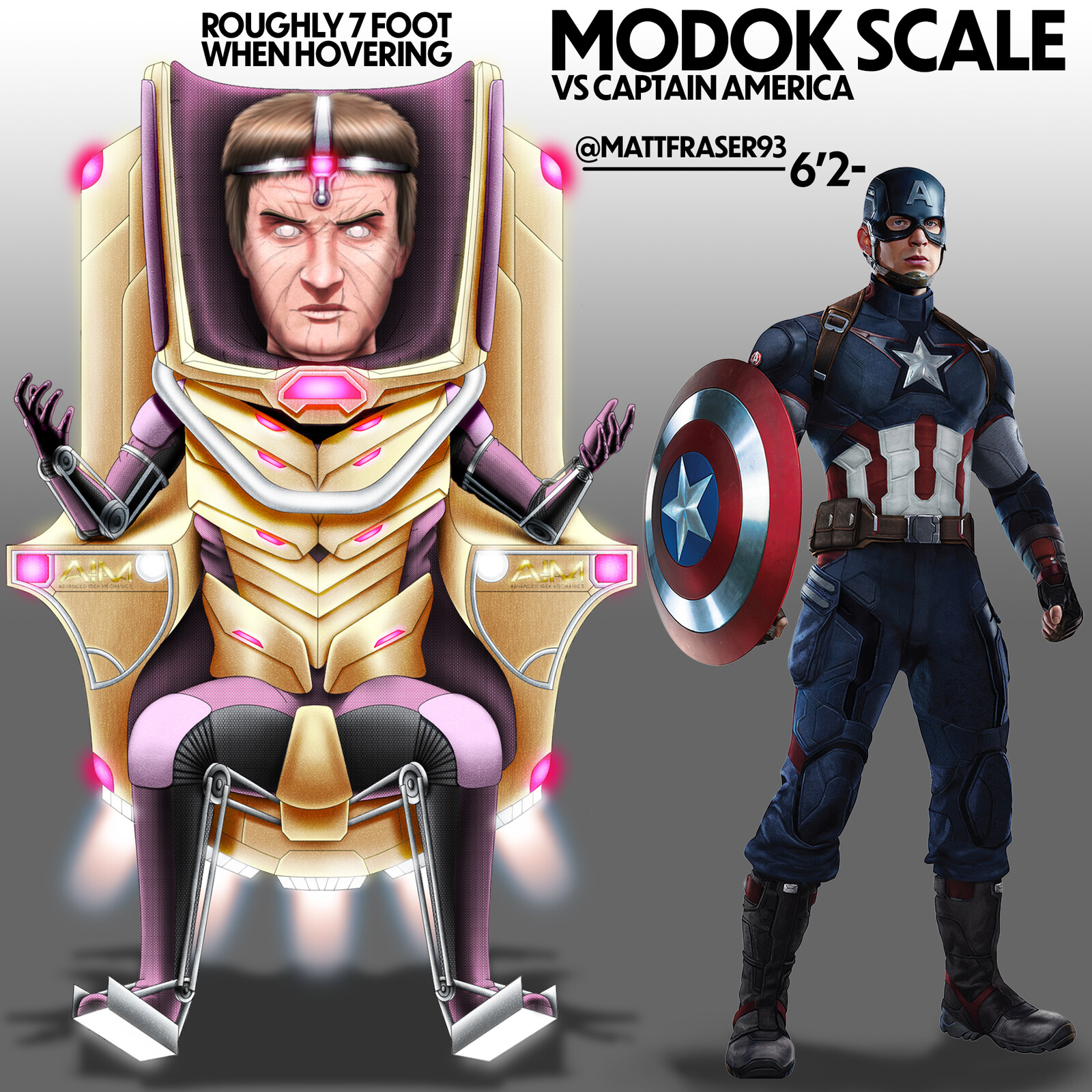 MODOK Scale