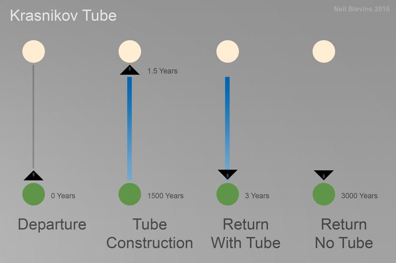 Neil blevins megastructures krasnikov tube color sketch