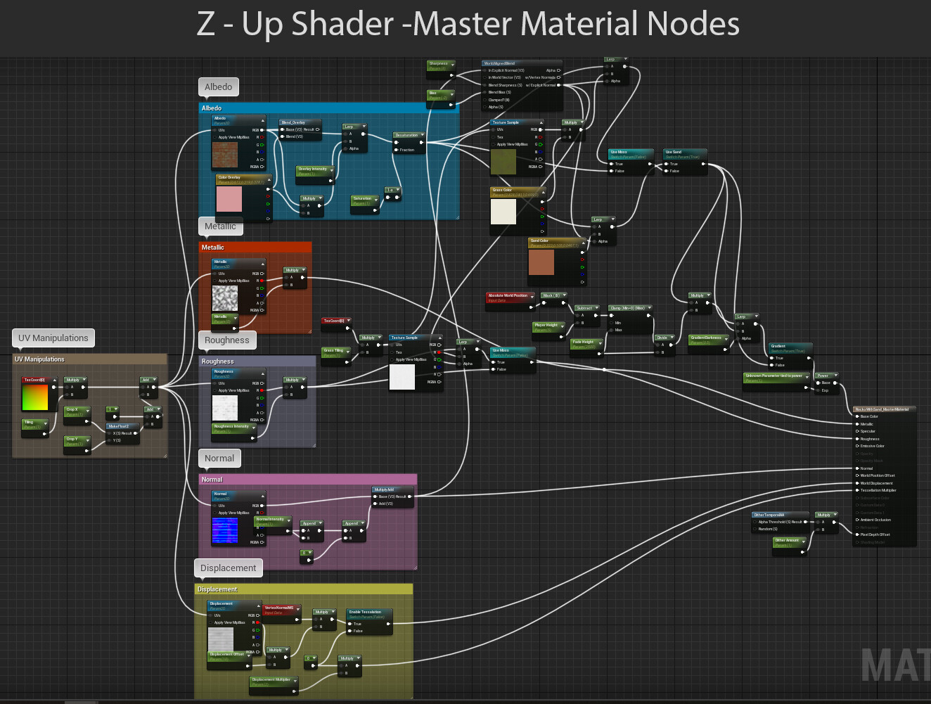 Z-Up Shader: