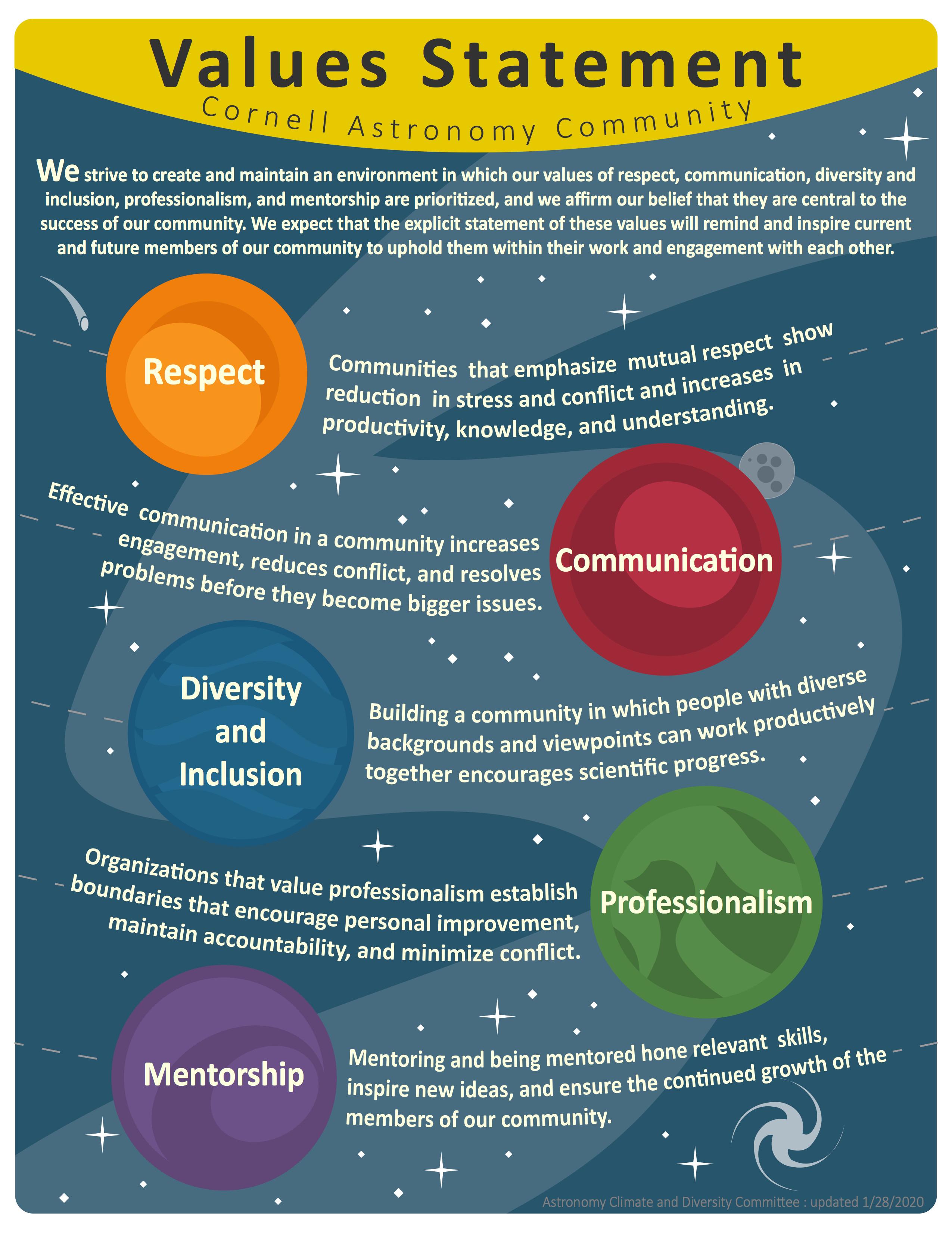 Poster form https://jmadden.org/pdfs/ValuesPoster.pdf