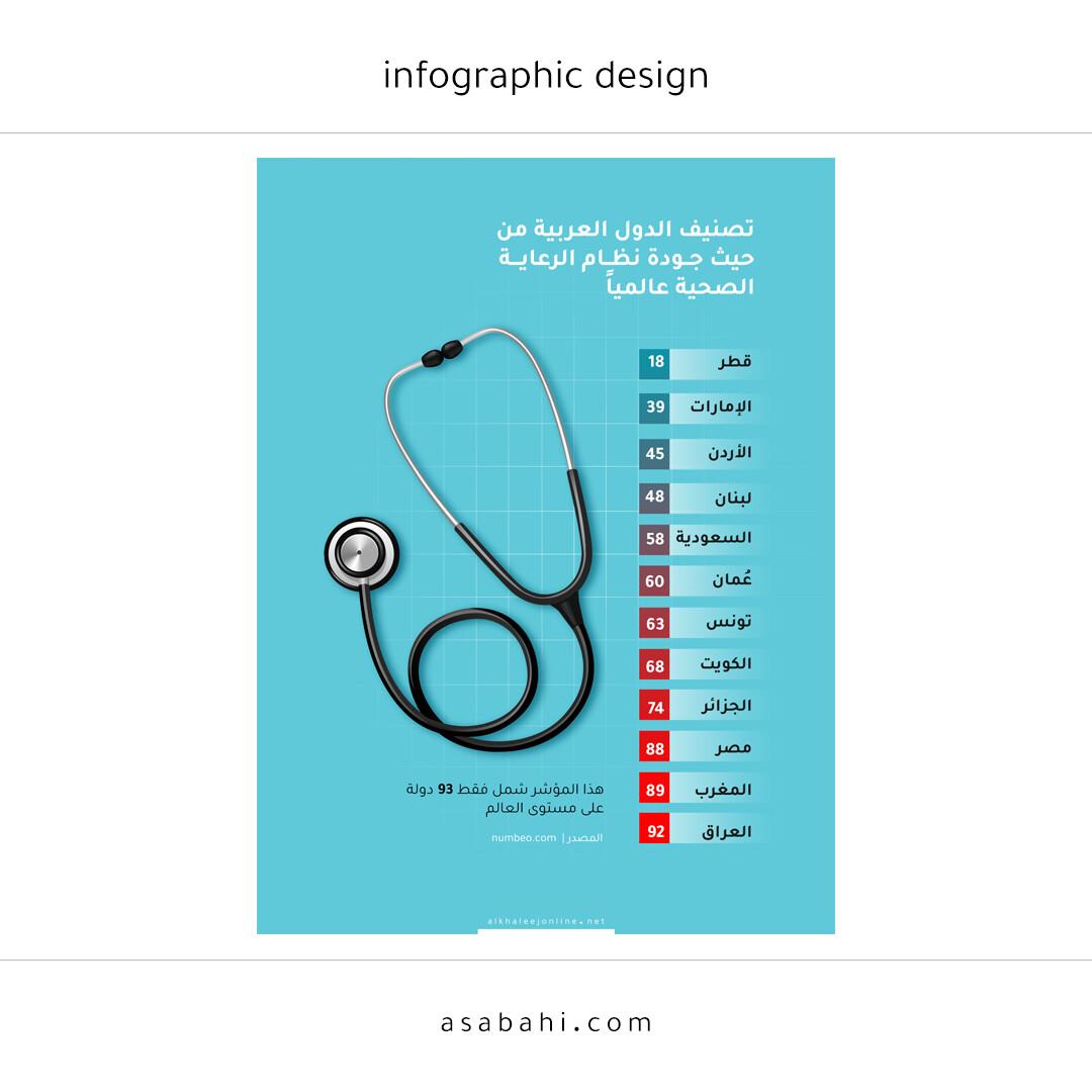 جودة نظام الرعاية الصحية