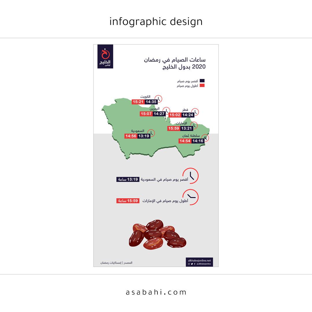 ساعات الصيام في دول الخليج