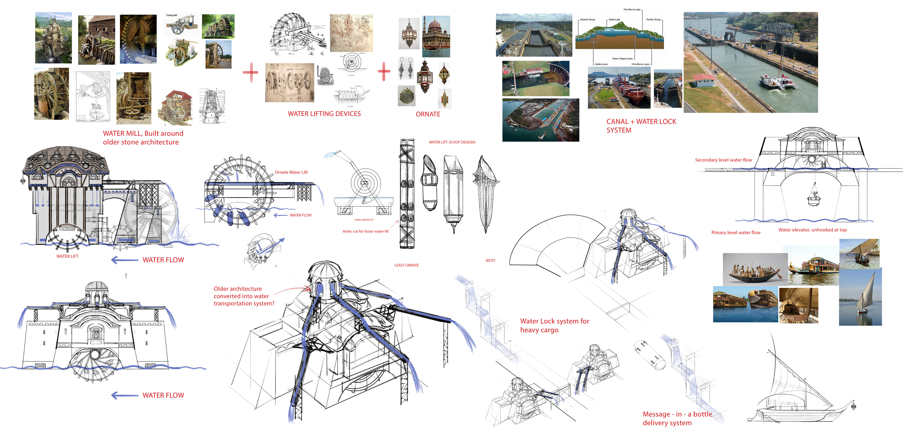 Waterwheel function sketches
