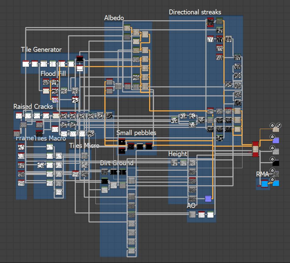 Substance Designer graph for Pavement texture