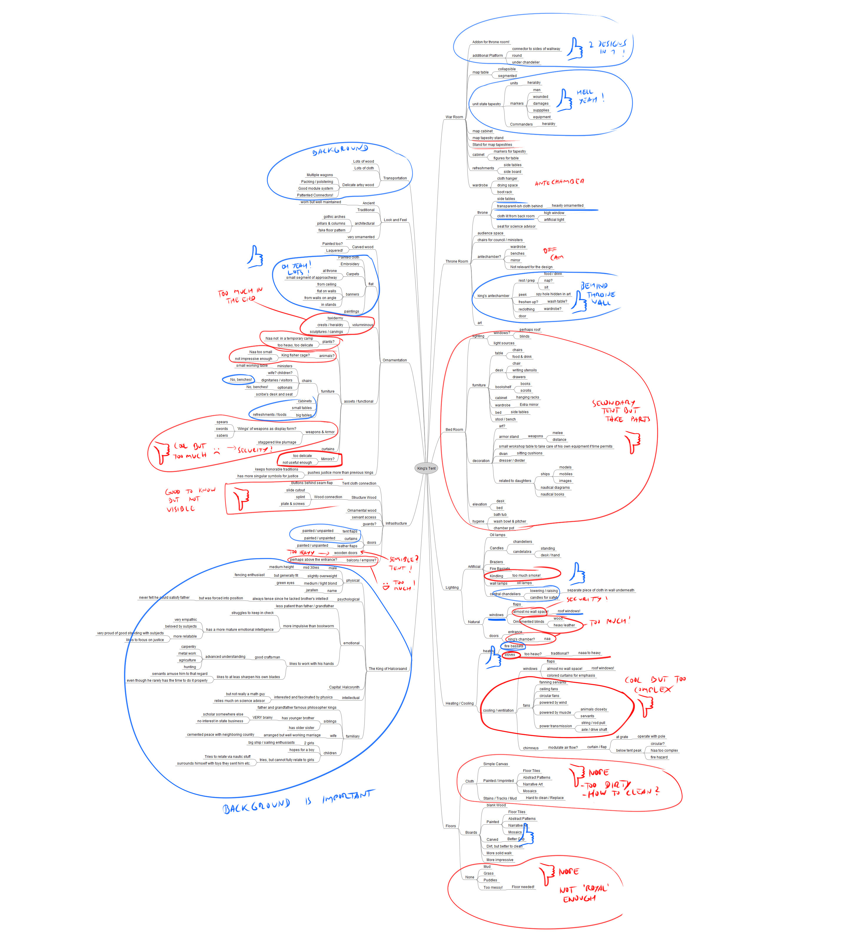 Mindmap and ideation