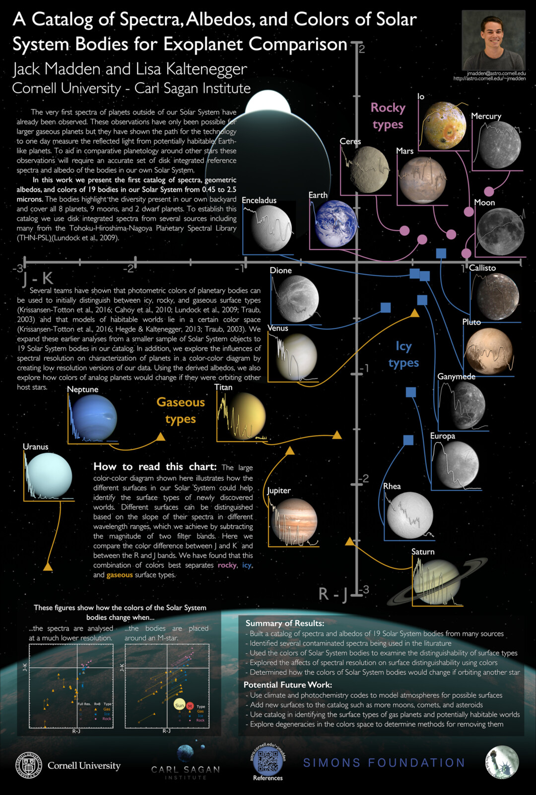 [Poster] A Catalog of Spectra, Albedos, and Colors of Solar System Bodies for Exoplanet Comparison