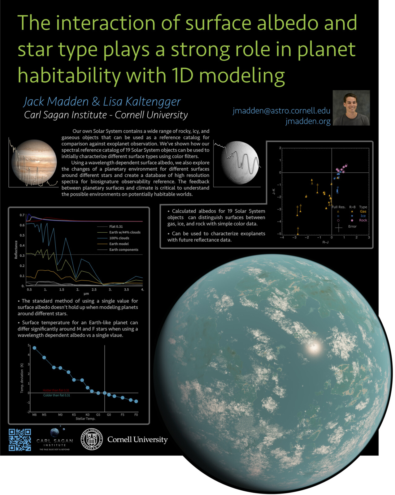 [Poster] The Interaction of Surface Albedo and Star Type on Planet Habitability