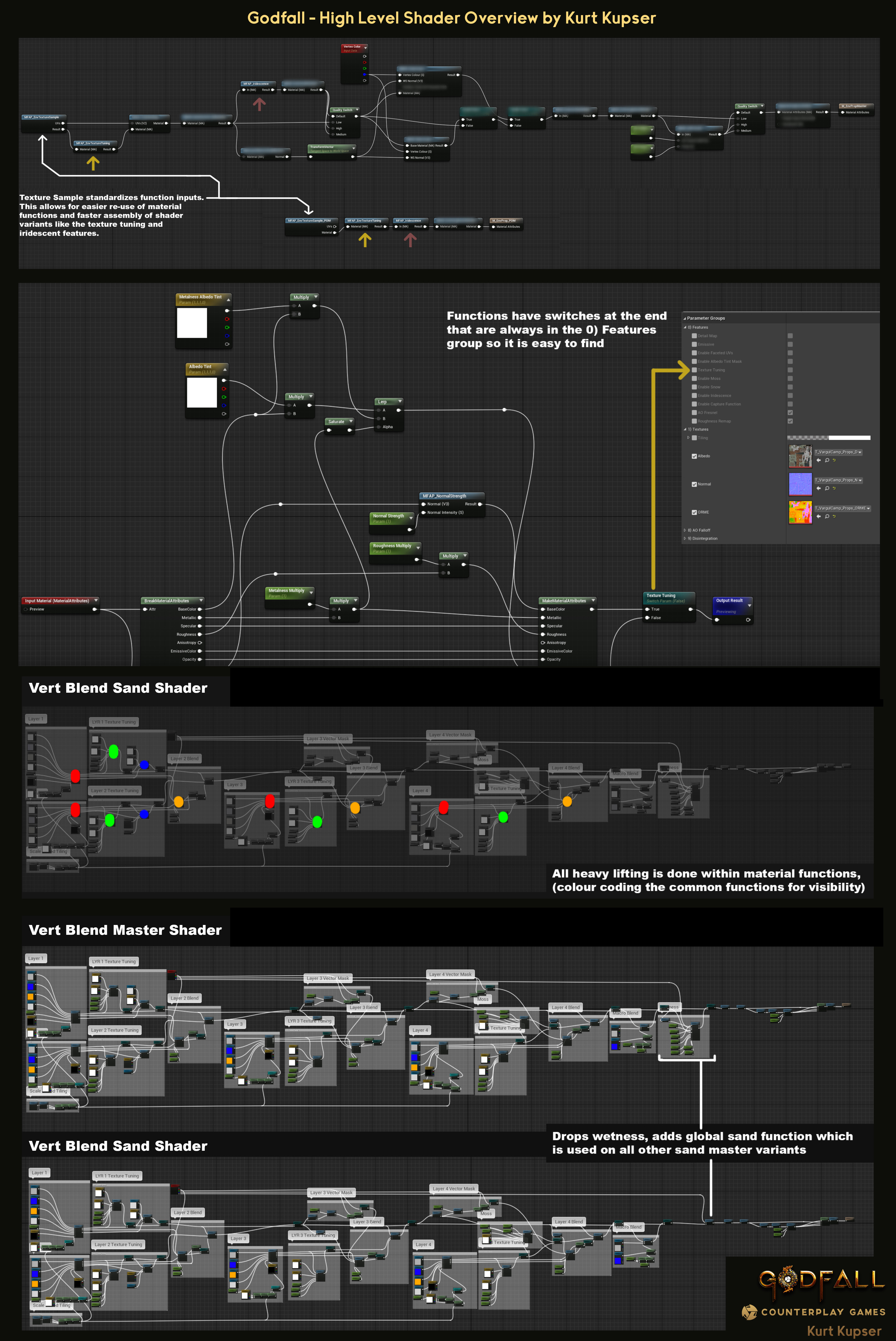 High level overview of how I approached shader organization for this project. The vert blend shader is easily the most complex of all shaders for the game. No more spaghetti!