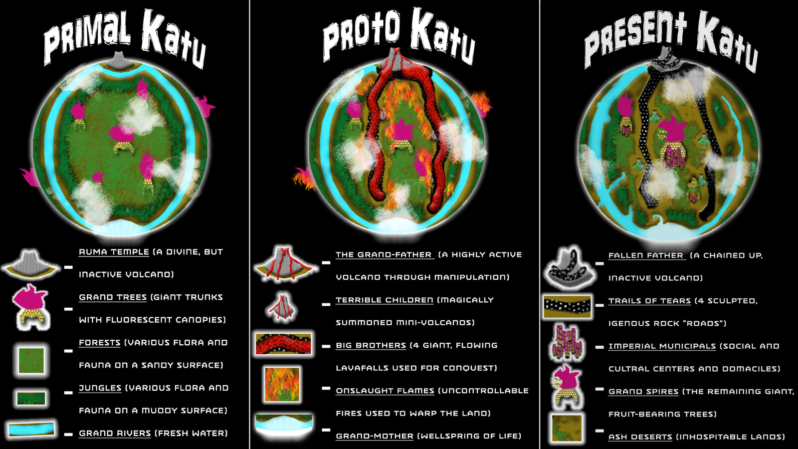 A legend for various landmarks within the 3 main phases of Katu