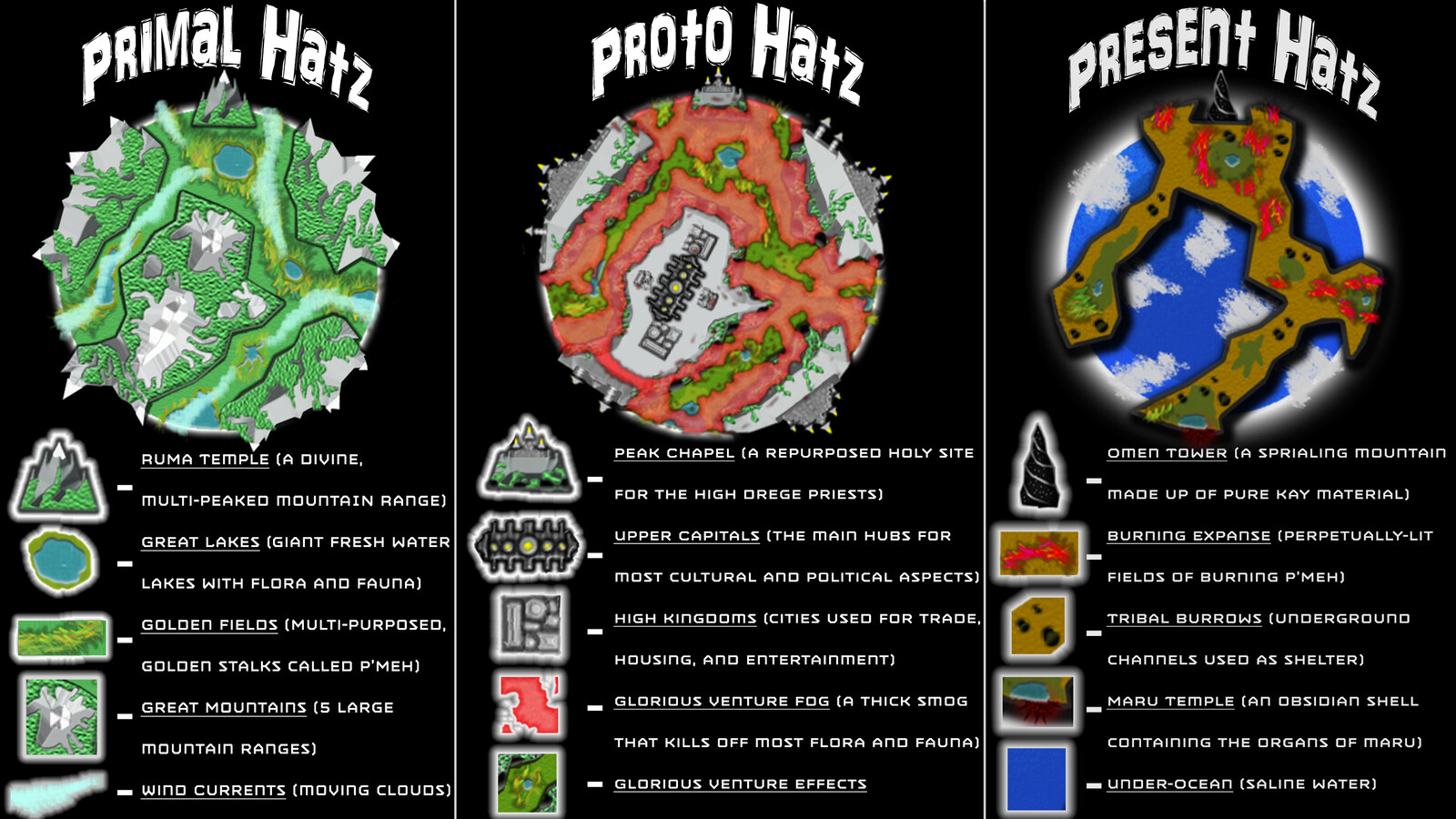 A legend for various landmarks within the 3 main phases of Hatz