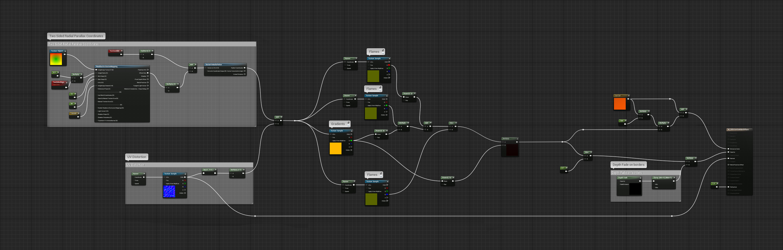 Portal material graph