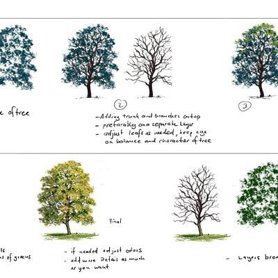 Philipp a urlich tree process