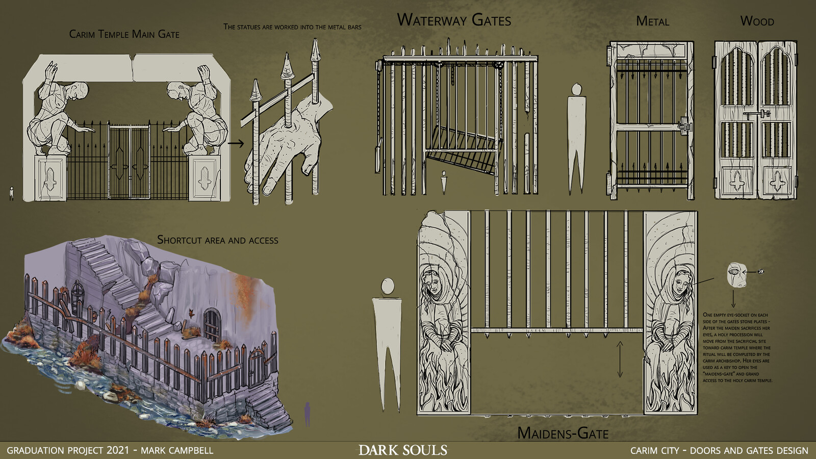 Design of possible gates and doors