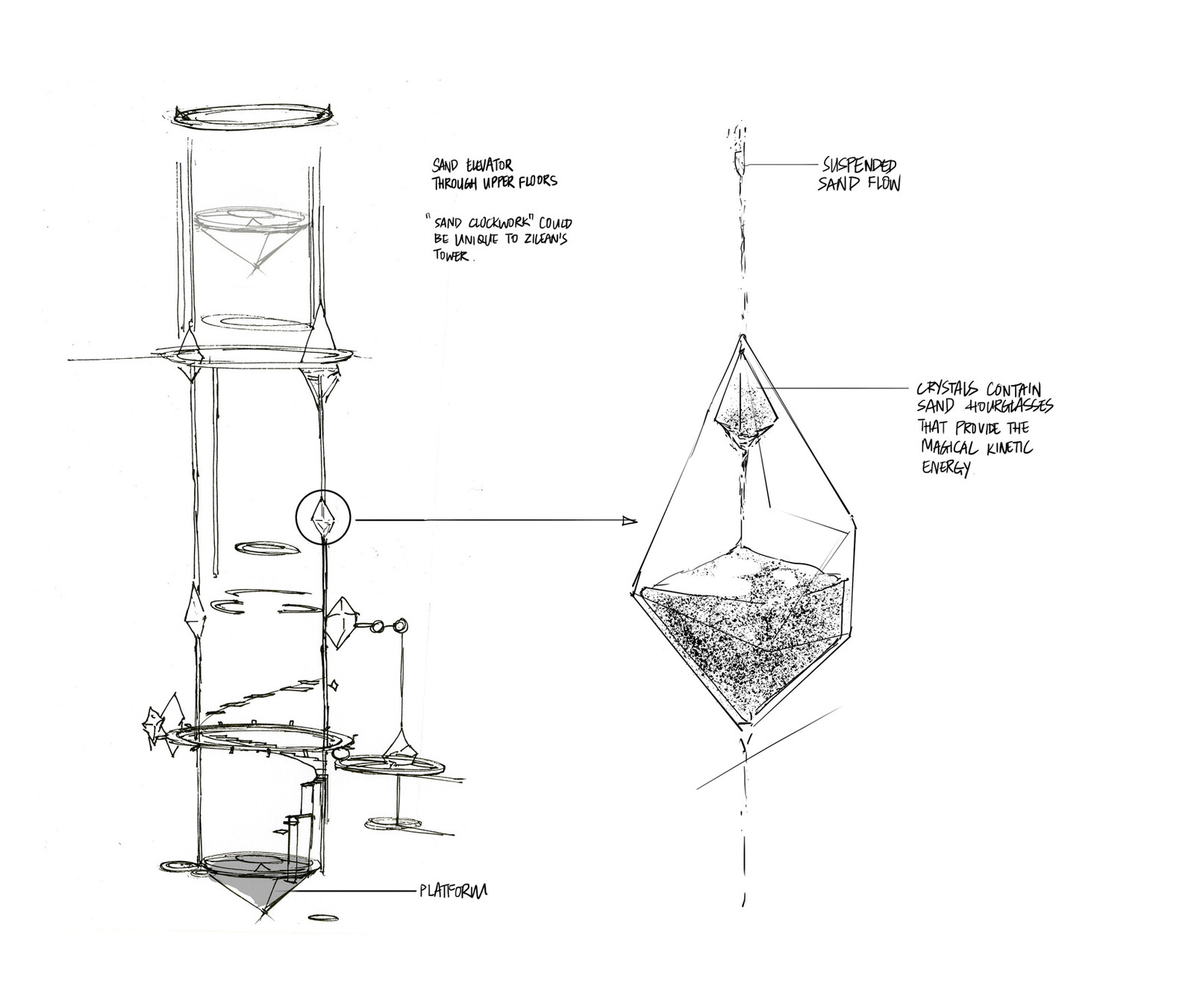 Ideation scribbles for a crystal hourglass powering a sand elevator up and down throughout the tower.