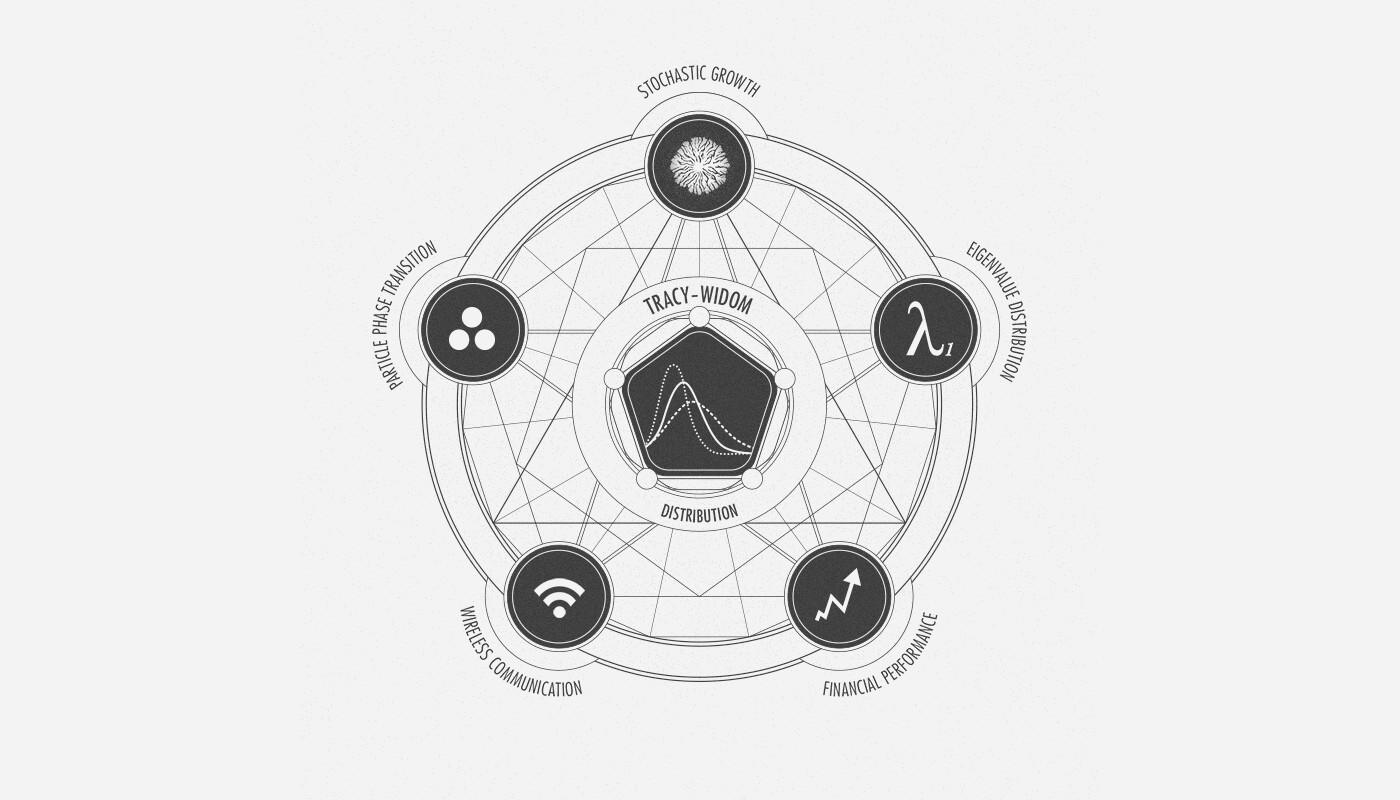 Tracy-Widom Universality • Mathematical Magic Circle • 2014