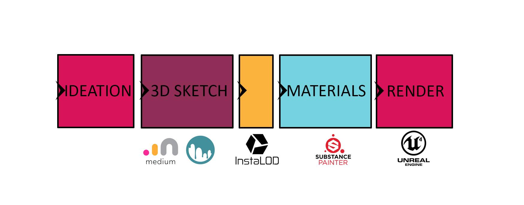 ArtStation - Jay Evans - InstaLOD for 3d Concepting  From